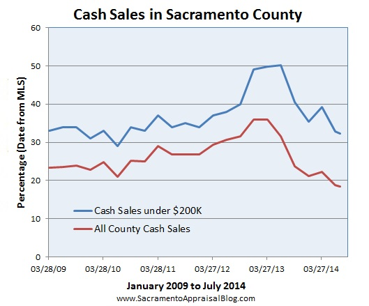 Cash sales since 2009 in Sacramento County by sacramento appraisal blog