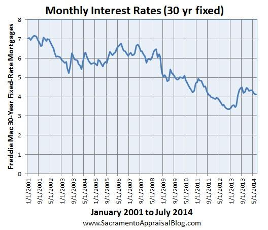 interest rates by sacramento appraisal blog