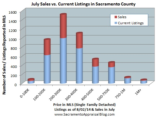 number of listings in sacramento - by home appraiser blog