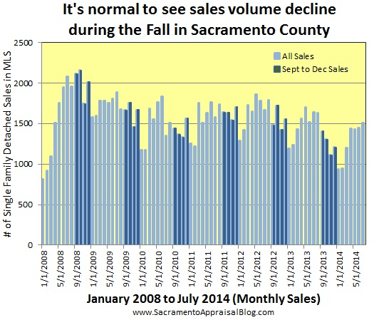 sales volume 2008 to 2014 - by sacramento appraisal blog