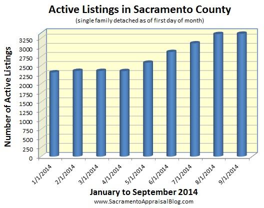 Active listings in Sacramento County by sacramento appraisal blog