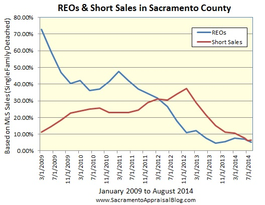 REOs and Short Sales in Sacramento County