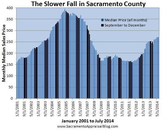 fall in sacramento county - by sacramento appraisal blog