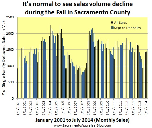 fall in sacramento county sales volume - by sacramento appraisal blog