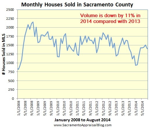 sales volume in Sacramento County since 2008