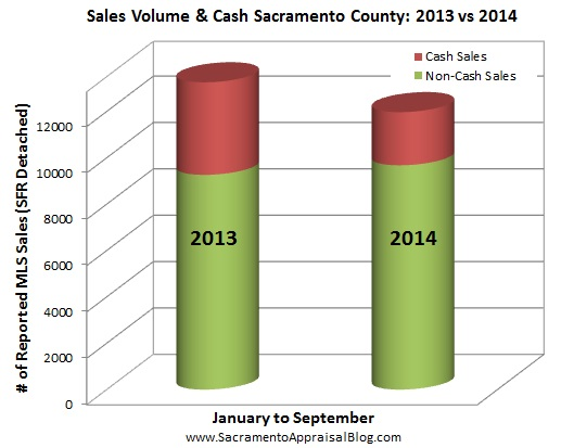 cash sales and volume in sacramento county - by home appraiser blog - Copy