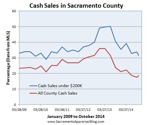 Cash sales since 2009 in Sacramento County by sacramento appraisal blog
