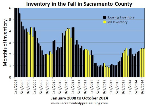 inventory during fall - by sacramento appraisal blog