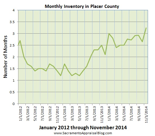Placer County housing inventory - by home appraiser blog