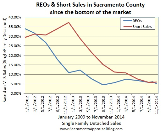 REOs and Short Sales since the bottom in Sacramento County
