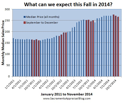 median price in fall - by sacramento appraisal blog