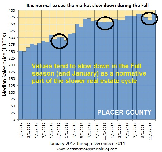 Placer County median price since 2012 - Fall season - by home appraiser blog
