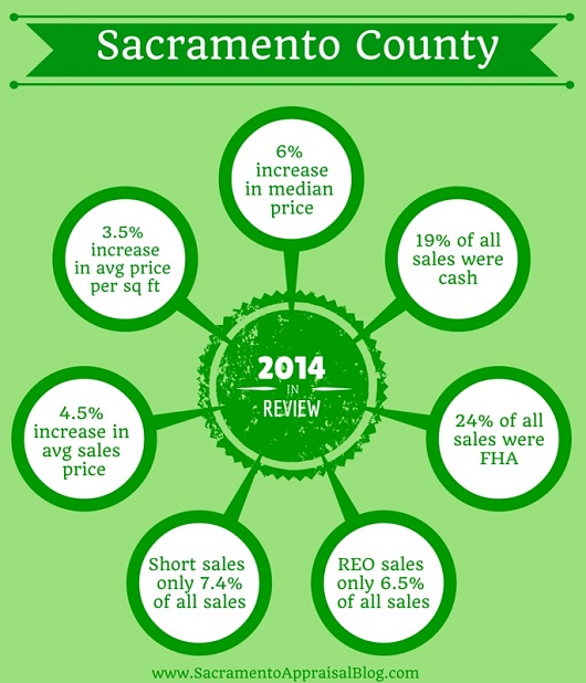 Sacramento County 2014 Year in Review - smaller