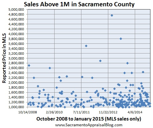 Sales above 1M in Sacramento County since October 2008 - sacramento appraisal blog