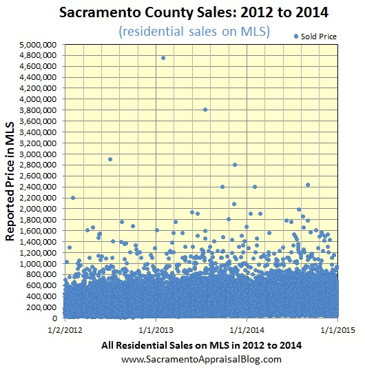 The small version of sales in sacramento county since 2012 - sacramento appraisal blog