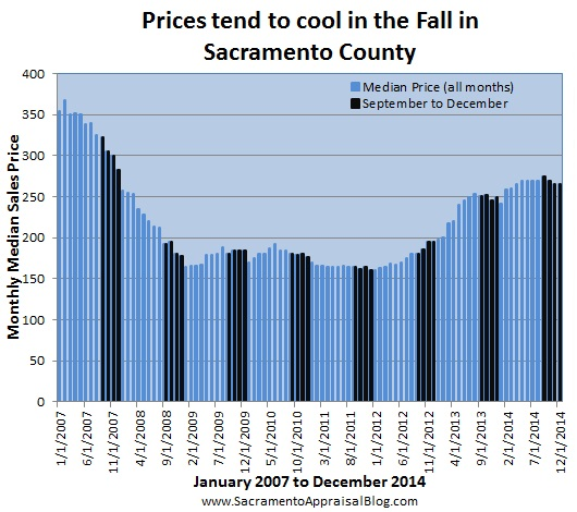 cooler price in Fall 2 - by sacramento appraisal blog