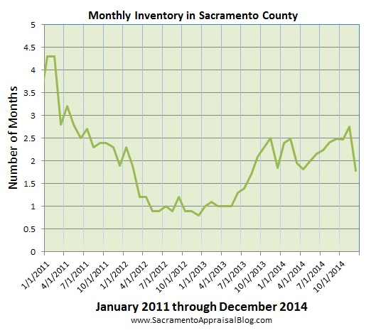 inventory in sacramento county  Since 2011 - by sacramento appraisal blog