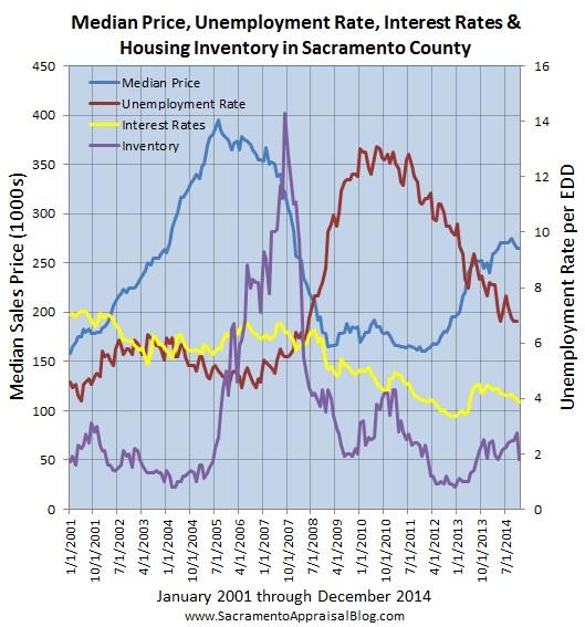 layers of the market sacramento county since 2001 - by sacramento appraisal blog