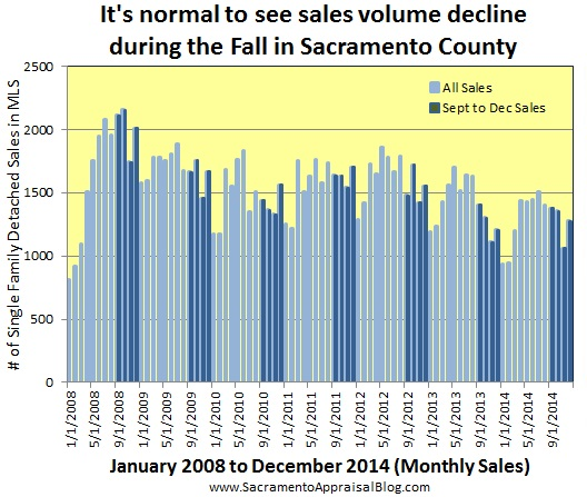 sales volume in fall through 2014 - by sacramento appraisal blog