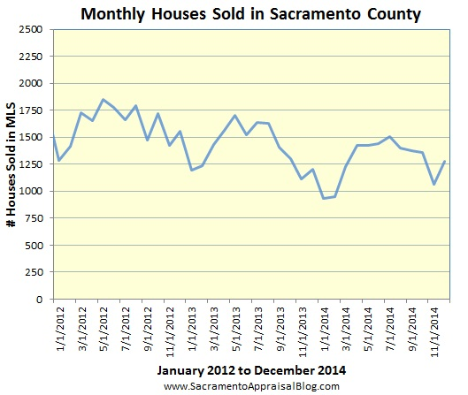 sales volume through nov 2014 in sacramento county