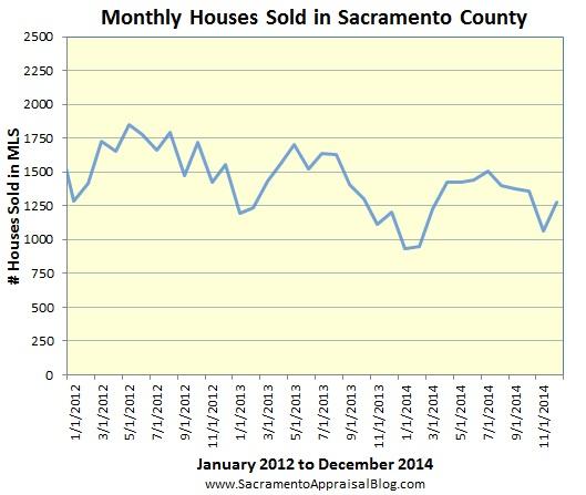 sales volume through nov 2014 in sacramento county