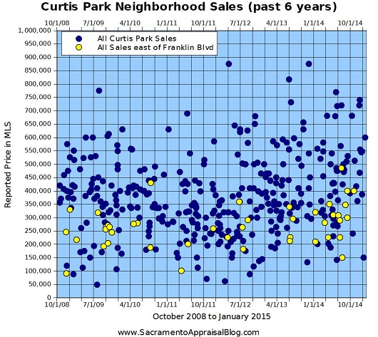 Curtis Park Franklin Blvd - by Sacramento Appraisal Blog