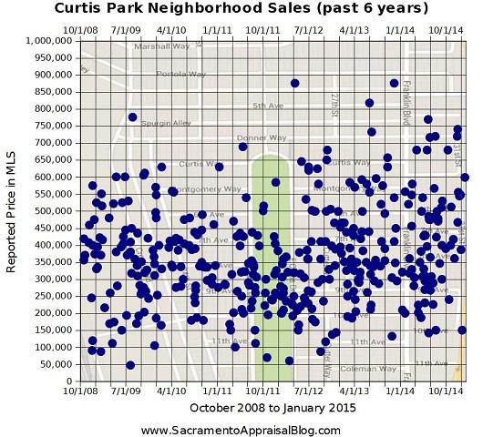 Curtis Park Neighborhood Sales Since 2008 - by Sacramento Appraisal Blog
