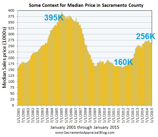 context for median price since the real estate bubble by sacramento appraisal blog