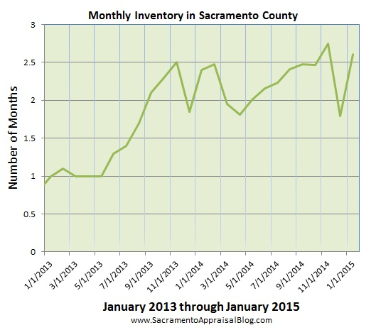 inventory in sacramento county  Since 2013 - by sacramento appraisal blog