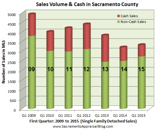 Volume and cash since 2009 - by Sacramento Appraisal Blog