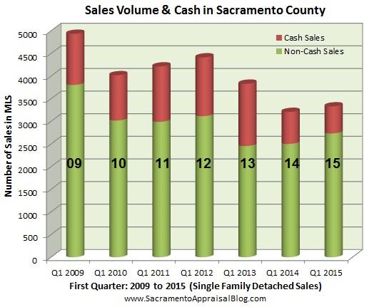 Volume and cash since 2009 - by Sacramento Appraisal Blog