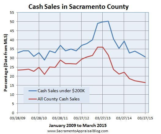 cash in sacramento county