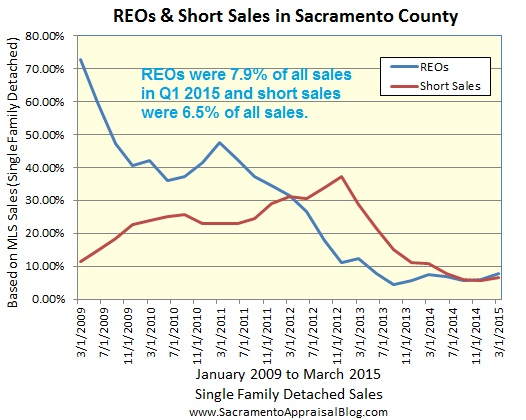 reo and short sales in sacramento county