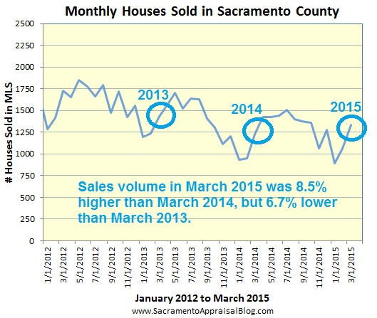 sales volume through feb 2015 in sacramento county