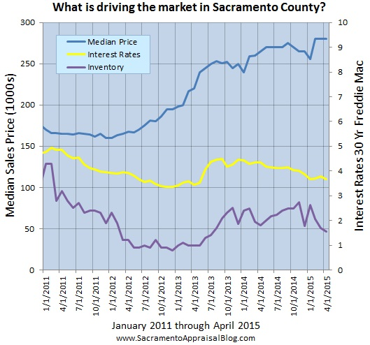 layers of the market in sacramento county - by sacramento appraisal blog