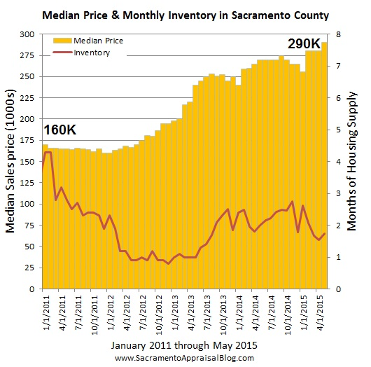 Median price and inventory since 2011 by sacramento appraisal blog - with median figures