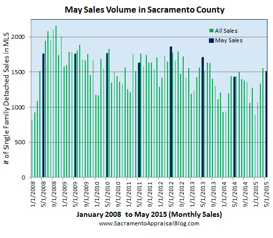 sales volume in May in Sacramento County since 2008