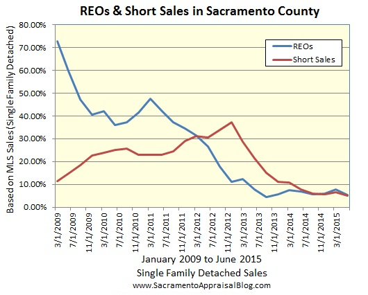 REOs and short sales in sacramento county - by sacramento appraisal blog