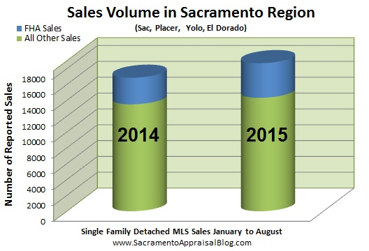 breakdown of sales fha and everything else in sacramento placer yolo el dorado county