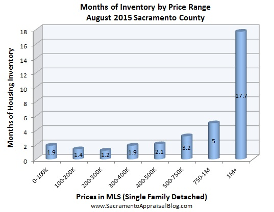 inventory - August 2015 - by home appraiser blog