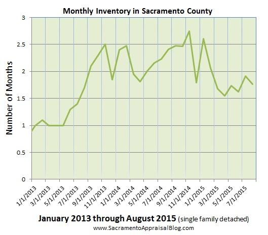 inventory in sacramento county Since 2013 - part 2 - by sacramento appraisal blog
