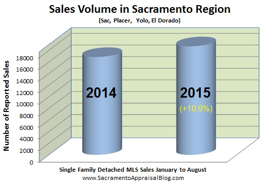 sales volume 2015 vs 2014 in sacramento placer yolo el dorado county