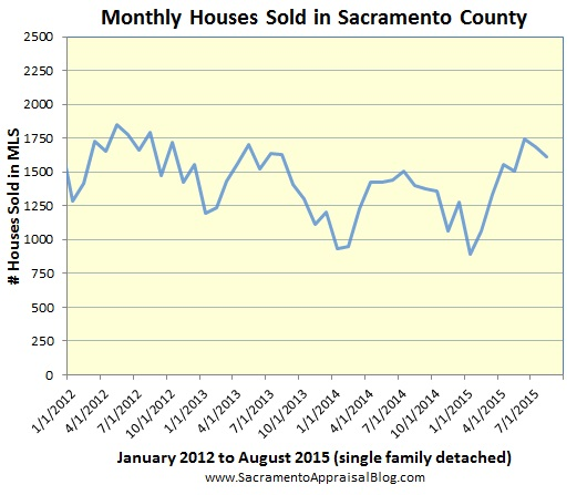 sales volume in Sacramento County