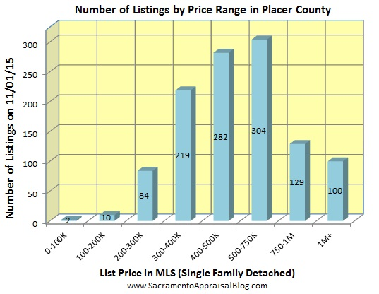 number of listings in PLACER county - October 2015