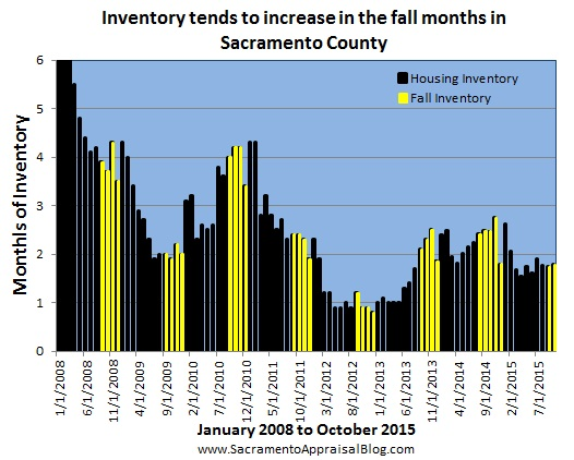 seasonal market in sacramento county inventory 2
