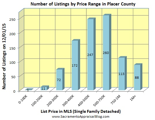 number of listings in PLACER county - November 2015