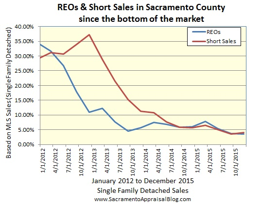 REOs and Short Sales in Sacramento County since the bottom
