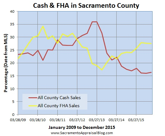 fha and cash in sacramento county by sacramento appraisal blog - part 2