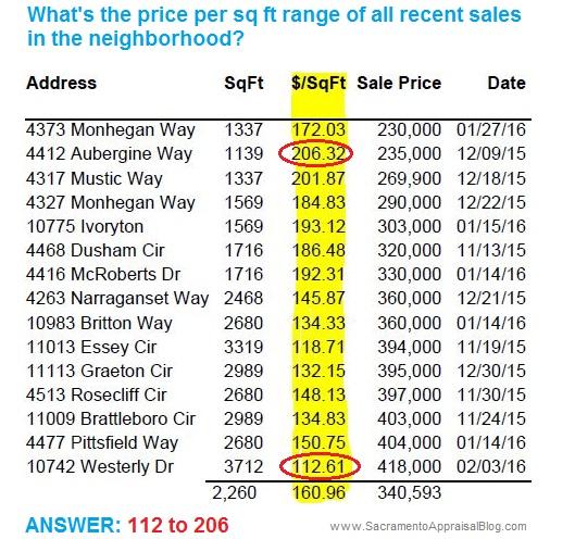 Mather all sales past 90 days - sacramento appraisal blog