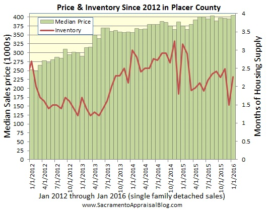 Placer County price and inventory - by sacramento appraisal blog